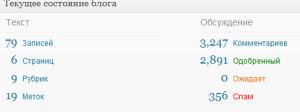 статистика блога