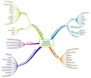 обзор способов заработка в интернете