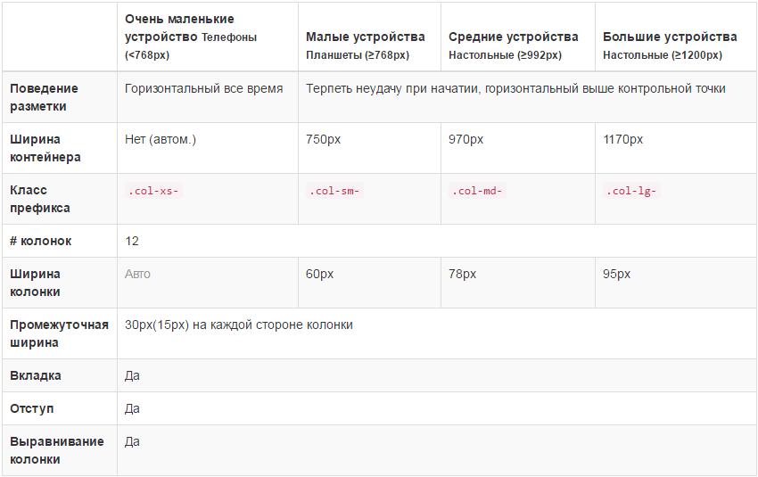 список разрешений в bootstrap
