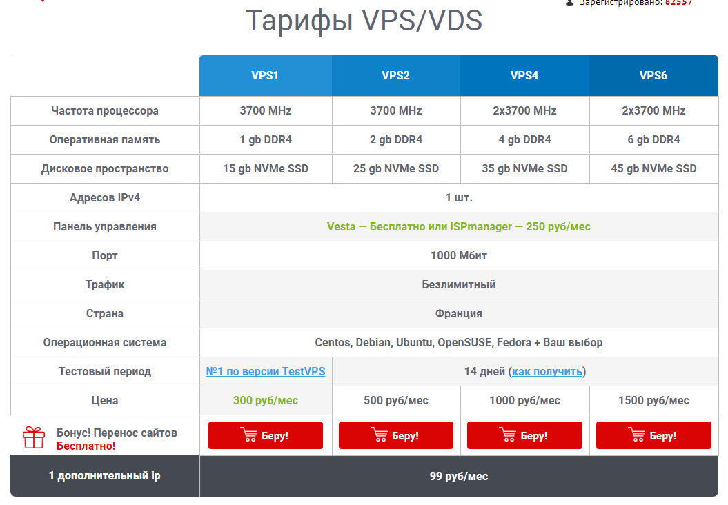 vps тариф