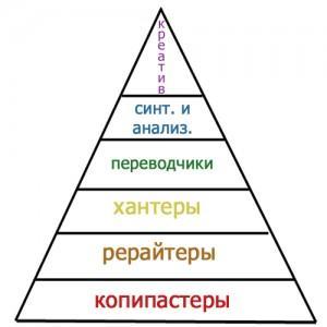 пирамида коб