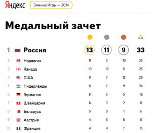 олимпиада 2014 результаты